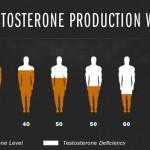 testosteronas