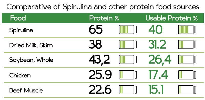 Kaip vartoti Spirulina svorio metimui?