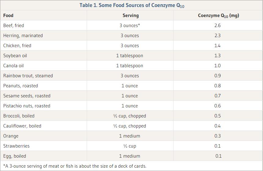 kofermentas q10 maiste