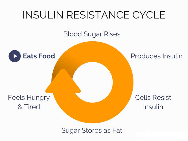 magnis sumazina atsparuma insulinui