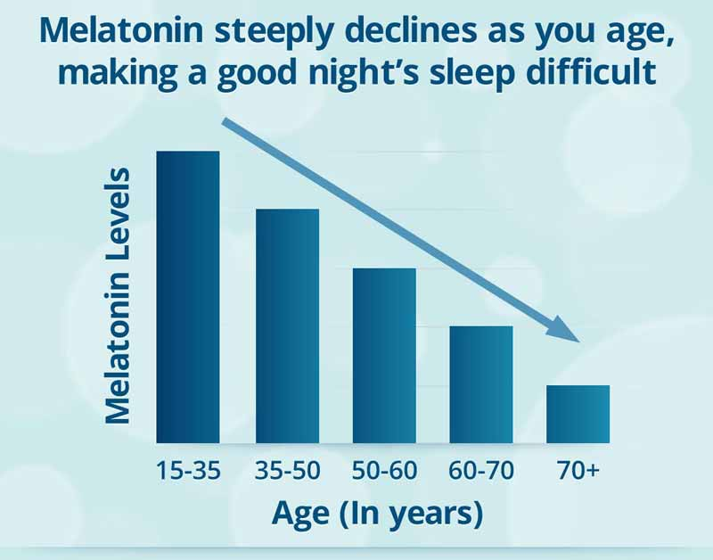 melatoninas senstant mazeja