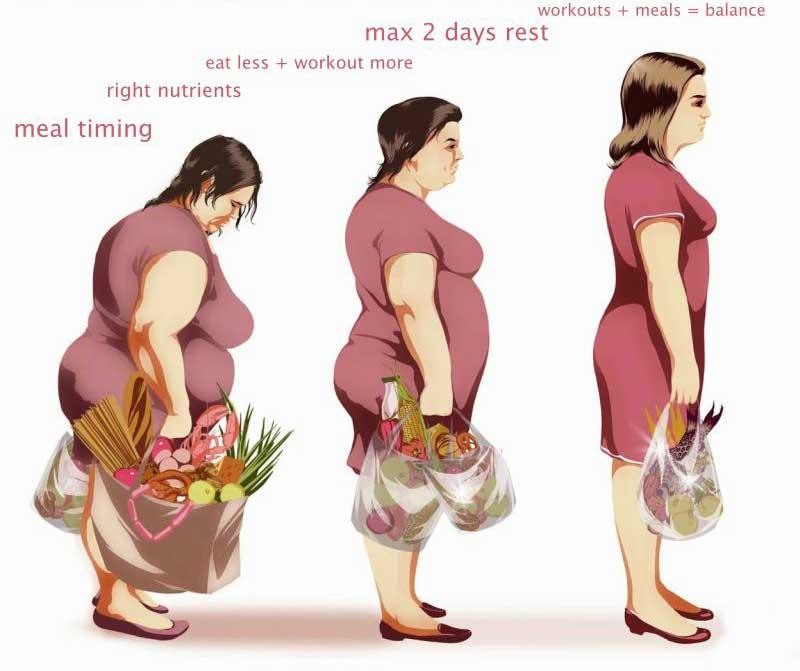 kaip numesti svorio, bet išlikti tinkamam)
